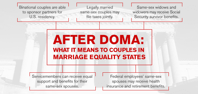 Tax considerations of DOMA defeat